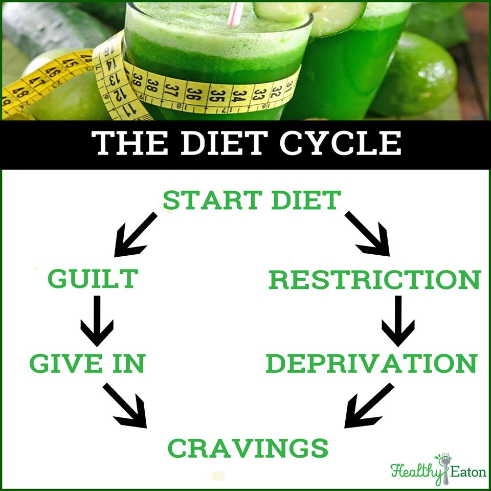 Are You Stuck in the Diet Cycle?