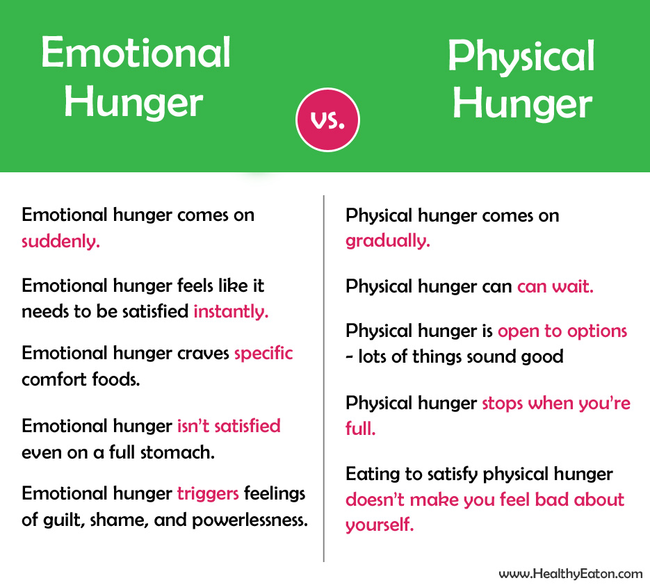 Put an End to Emotional Eating advise