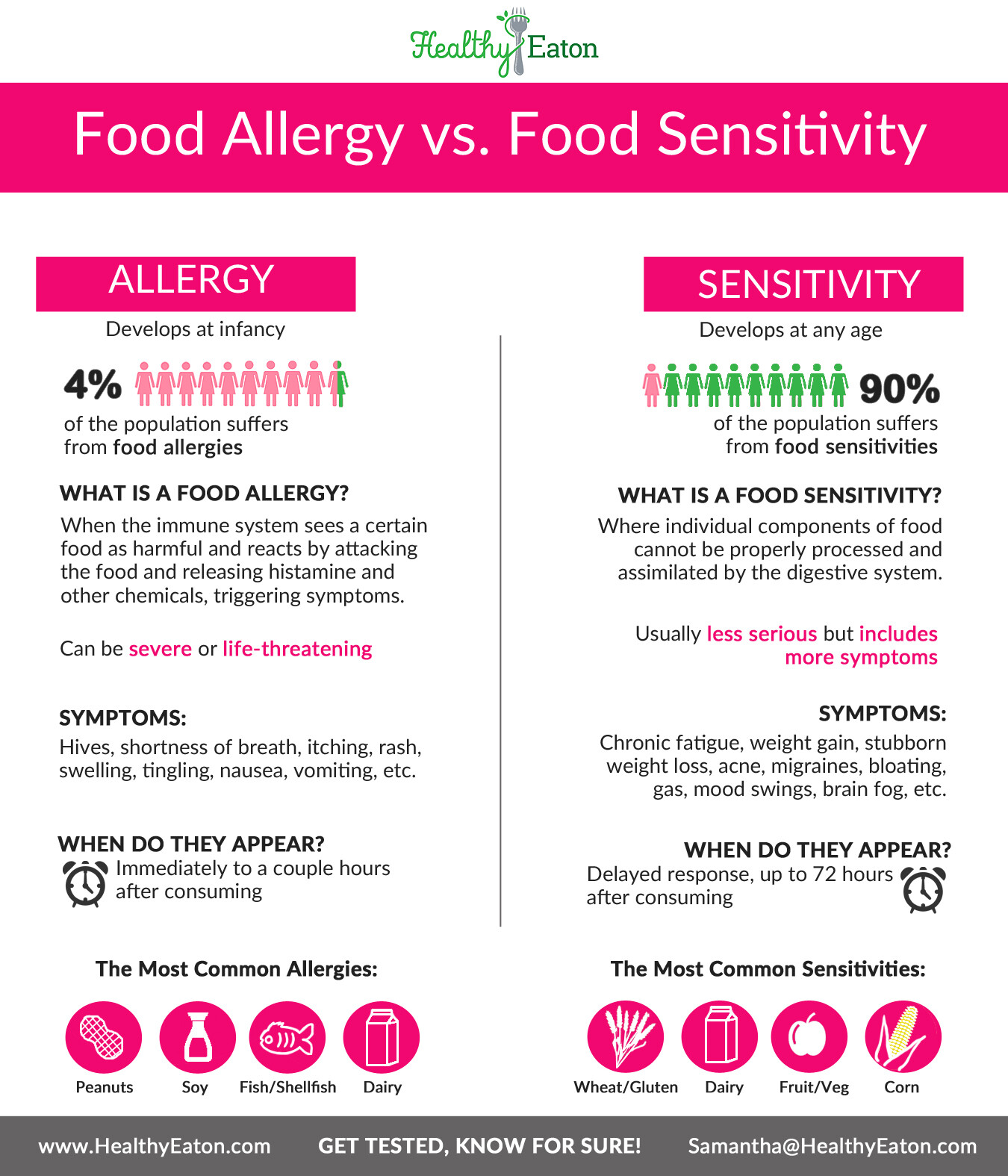 allergy-vs-sensitivity